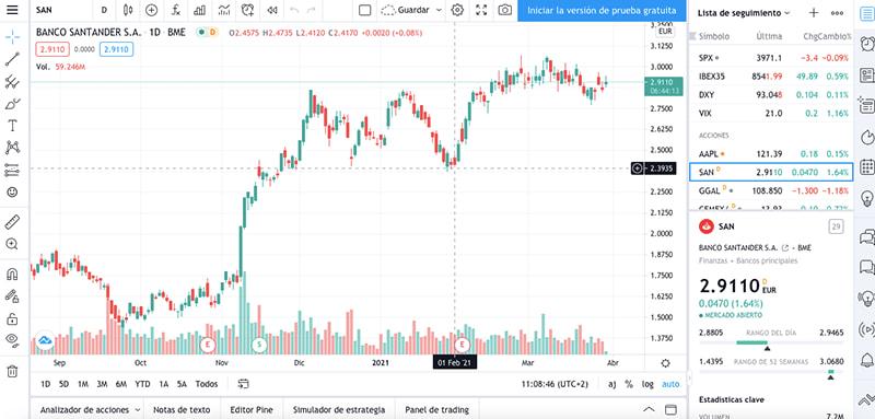 captura de pantalla trading view plataforma